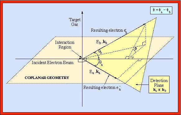e 2e  coincidence measurements in the perpendicular plane cro block diagram