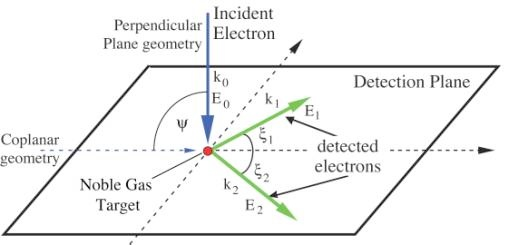 studying low energy  e 2e  from the noble gases in the perpendicular plane  kate l nixon  andrew