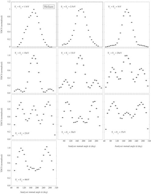 FIG 3. Experimental results for the ionization of helium in the ...