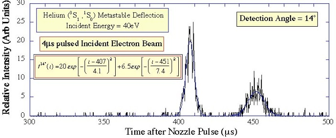 Does Ac Waste Gas >> Metastable Target Deflection by Electron Impact This Page has been prepared & edited by Andrew ...