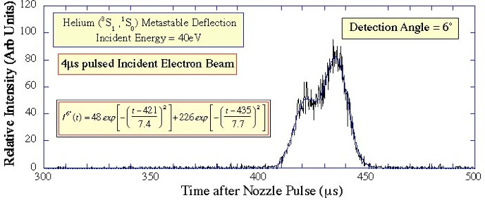 Metastable Target Deflection By Electron Impact This Page