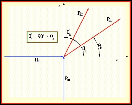 For planar geometry (see figure 3b) as used in this experiment these ...