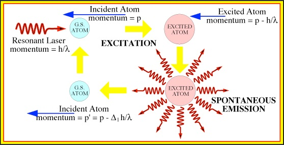 Does Ac Waste Gas >> Atom Cooling and Trapping Experiments at Manchester Page ...