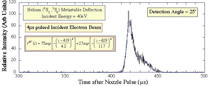 Figure 14. Examples with a 40eV incident electron beam exciting Helium