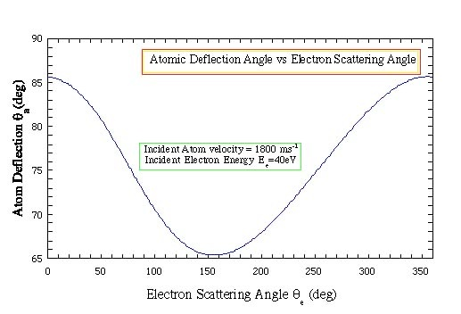 Figure 5a. Target deflection as a function of the scattered electron ...