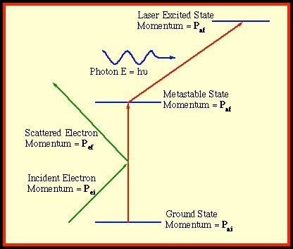Brief outline of the stepwise electron laser experiment is given