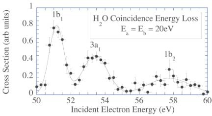 The coincidence energy loss spectrum.