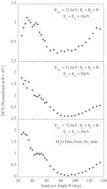 Figure 1.4. Experimental data using a coplanar symmetric geometry, at ...