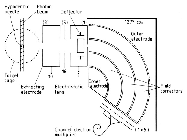 Threshold Spectrometer A Schematic Diagram Of A Threshold